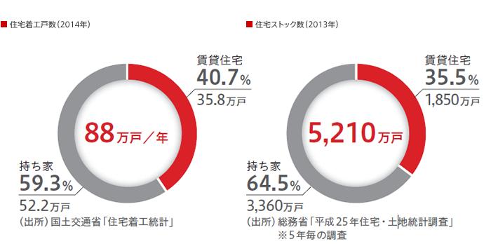 住宅着工戸数(2014年) / 住宅ストック数(2013年)