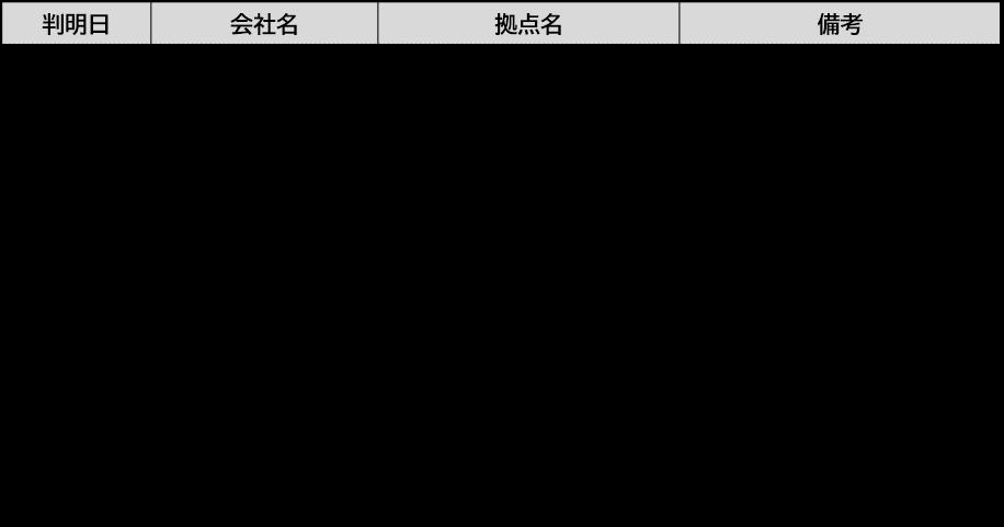 千葉 県 柏 市 コロナ 感染 者 数